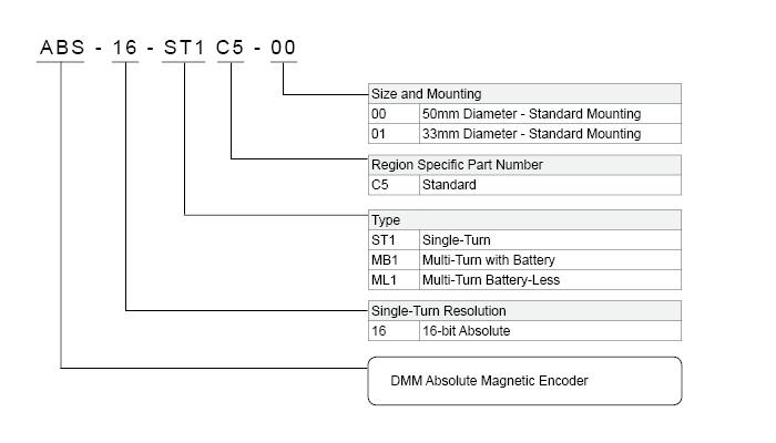 DMM | ABS-16-00 Absolute Encoder | AC SERVO DRIVE | AC SERVO